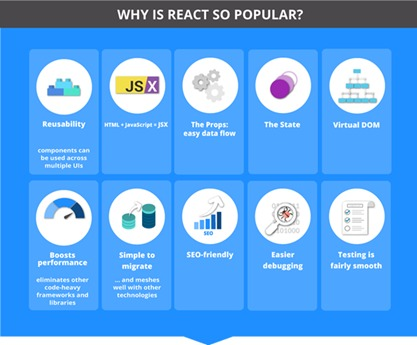 Reasons to choose web development with react.js