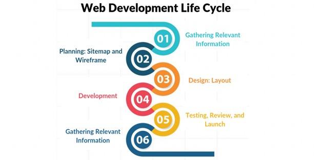 Web Development Lifecycle
